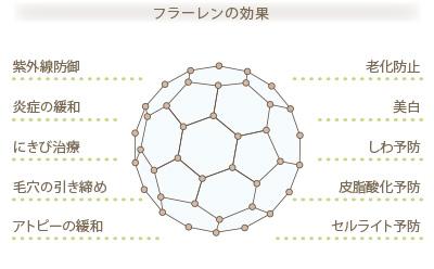 フラーレンの球棒モデルと効果