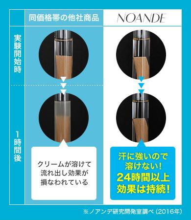 ノアンデの豚皮による定着実験