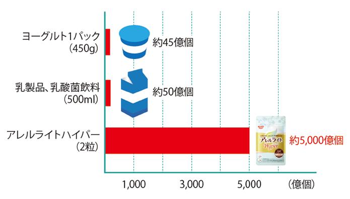 乳酸菌の数の比較